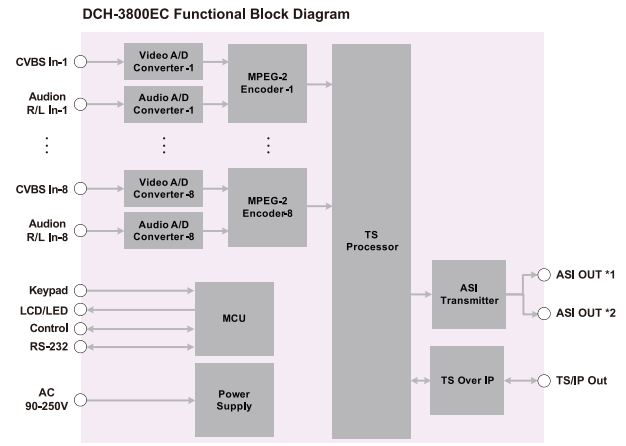 diagram-dxp-3800ec