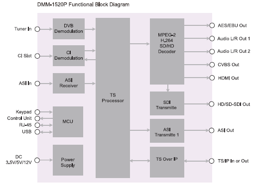 diagram DMM-1520
