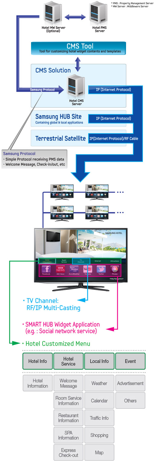 Hospitality TV